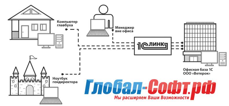 Сервис 1С ЛИНК подключить в Краснодаре