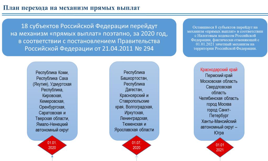"""Сроки перехода на """"Прямые выплаты"""" (Краснодар, Глобал-Софт)"""